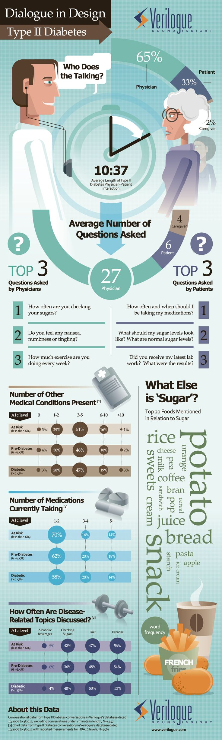 90 best diabetes quotes and inspirational images on pinterest in this dialogue in design infographic verilogue draws insightful conversational insights from their collection of exam room interactions in type ii fandeluxe Gallery