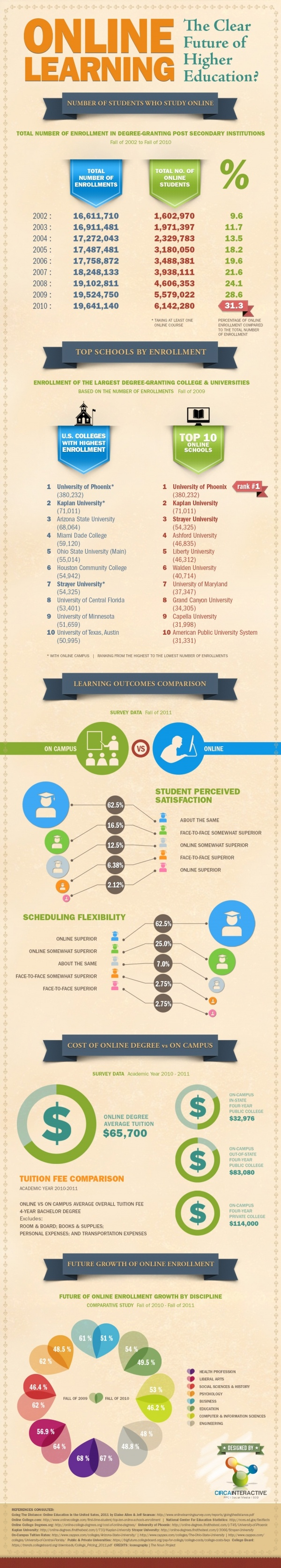 [Infographic] Online Learning   The Clear Future Of Higher Education?    Higher Ed Marketing Journal