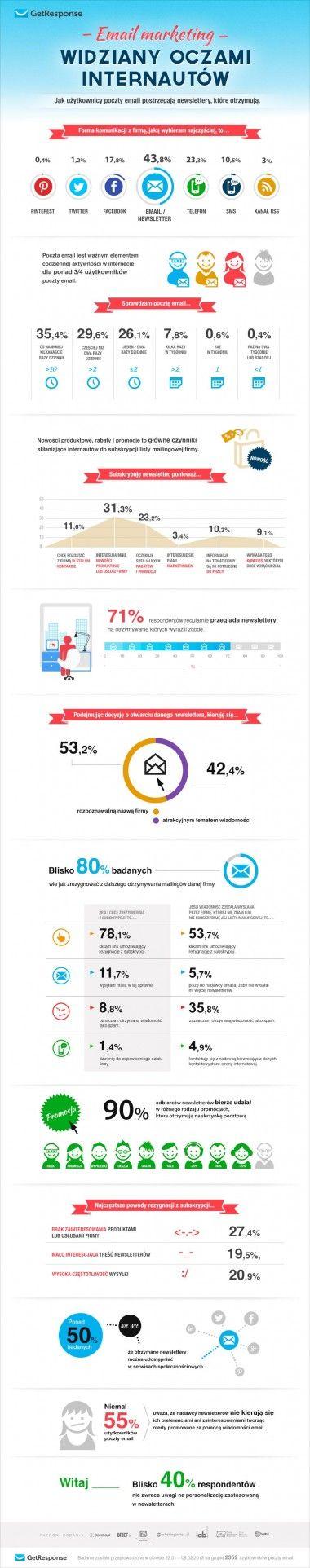 E-mail marketing oczami internautów [infografika] - eCommerce.edu.pl - cała wiedza o e-commerce