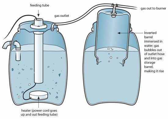 Store biogas in an inverted barrel immersed in water. Illustration by James Provost, courtesy Storey Publishing