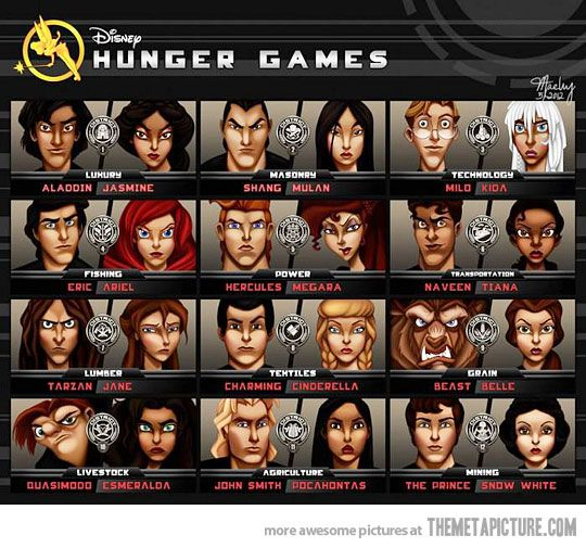 Disney's The Hunger Games- my favorites: Jane & Tarzan from district 7 and Ariel & Eric from district 4