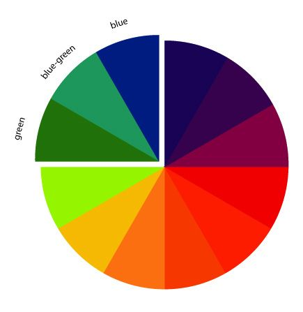 19 best images about analogous colour schemes on pinterest for Analogous colors are