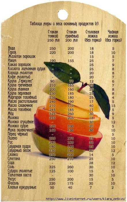 Таблица мер и весов