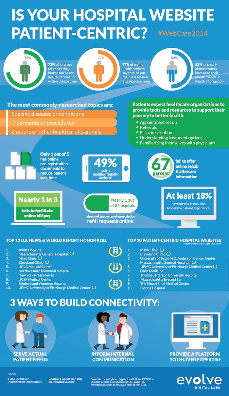 Is Your Hospital Website Patient-Centric #Webcare2014 | Evolve Digital Labs