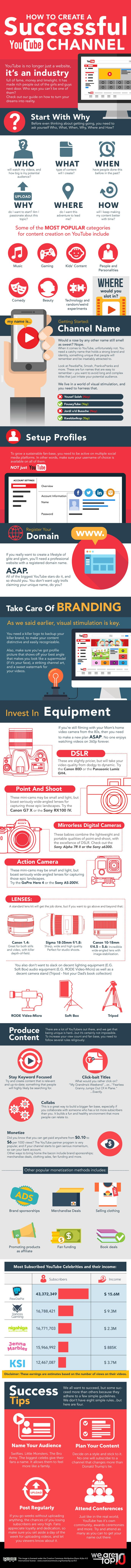 How to Create a Successful YouTube Channel #Infographic #HowTo #YouTube