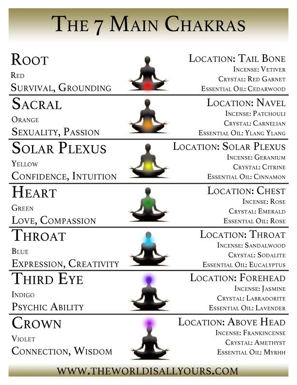 ruling planets of chakras - photo #41