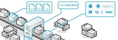 Cross Platform Mobile App Development with PhoneGap