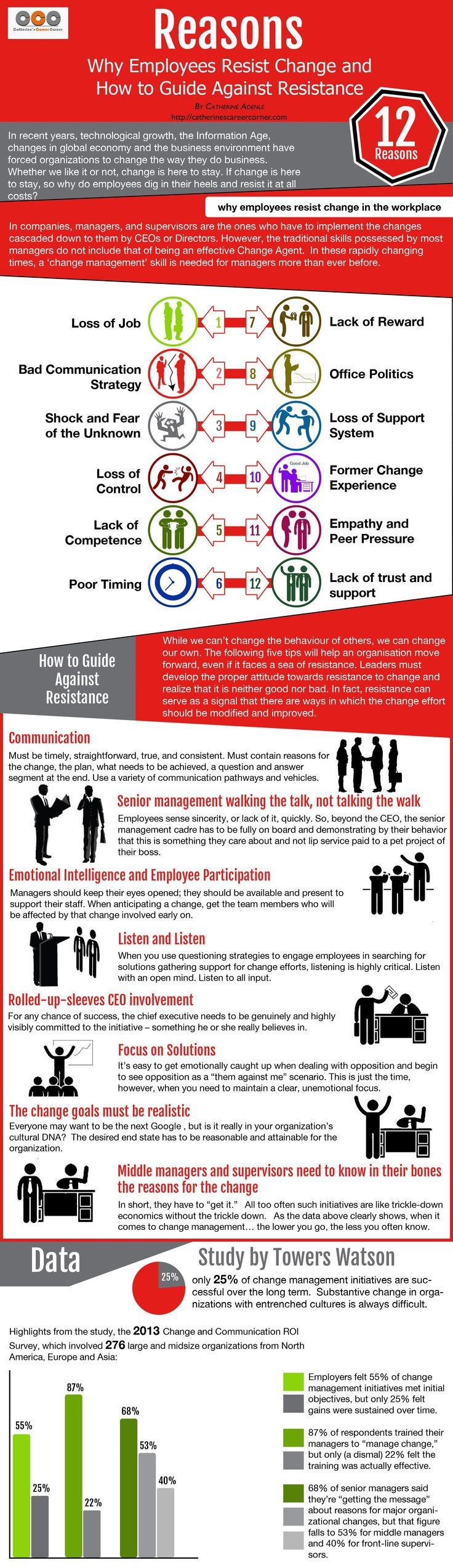 50 best change management images on pinterest comics continuing these are the reasons why employees resist change in the workplace explore why employees resist change via this infographic xflitez Choice Image
