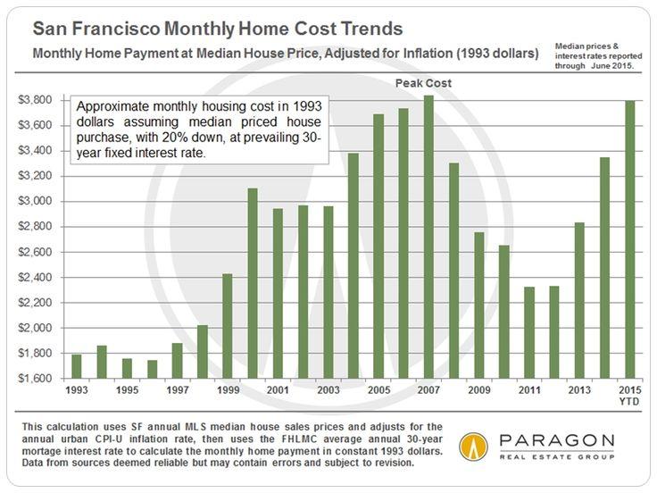 30 Years of San Francisco Real Estate Market Cycles | Home Values Trends, home values, home value estimator, real estate market, home values estimator, find home values, estimated home value