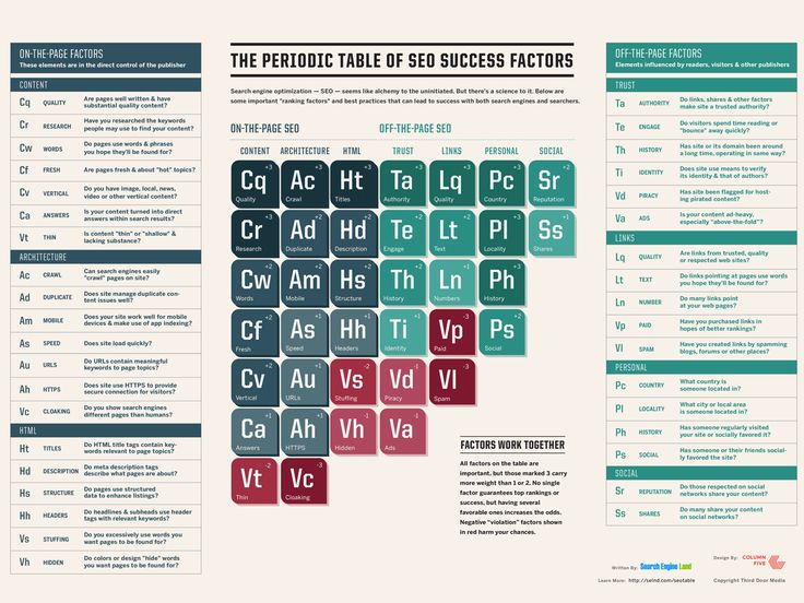 Search Engine Land explains the Periodic Table of SEO Success Factors in detail, with each group of SEO elements and ranking factors broken down into 9 chapters with links to additional SEO resources.