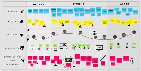 customer journey - Buscar con Google