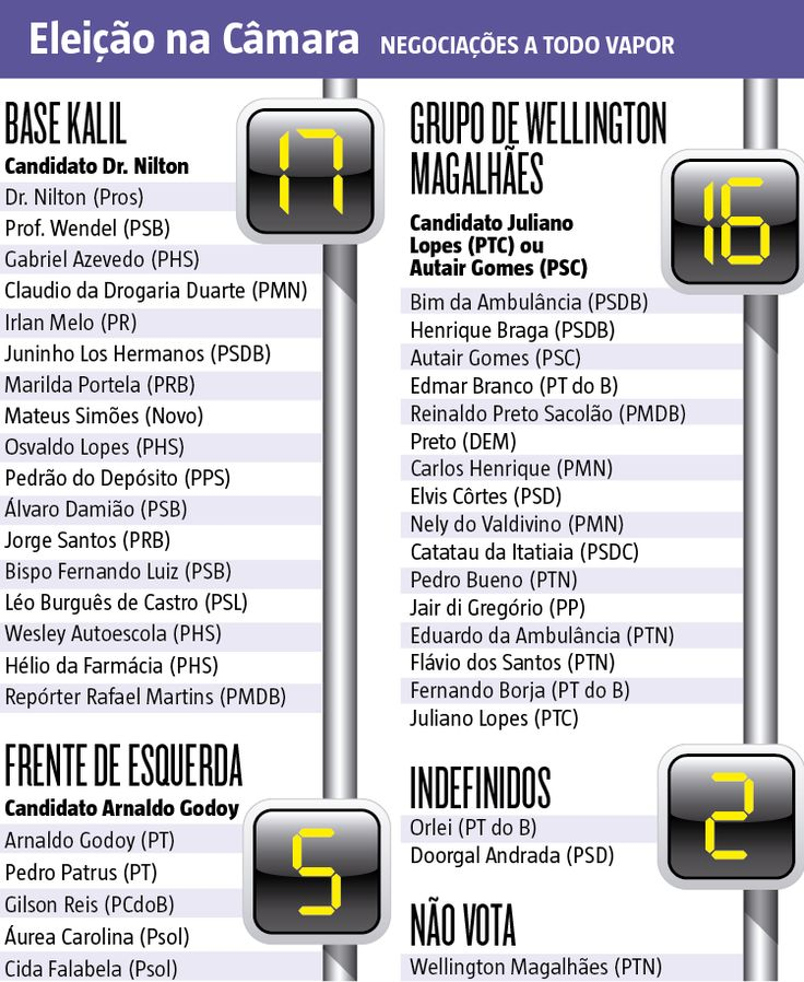 A base de Alexandre Kalil (PHS) abriu vantagem na disputa pela presidência da Câmara Municipal de Belo Horizonte. Encabeçado por Dr. Nilton (Pros), o grupo possui 17 votos, contra 16 do grupo de Wellington Magalhães (PTN), segundo levantamento realizado pelo Hoje em Dia com vereadores envolvidos nas negociações. (30/12/2016) #Política #Câmara #Vereadores #BH #Kalil #AlexandreKalil #Prefeitura #BeloHorizonte #Infográfico #Infografia #HojeEmDia
