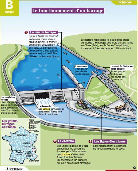 Fiche exposés : Le fonctionnement d'un barrage