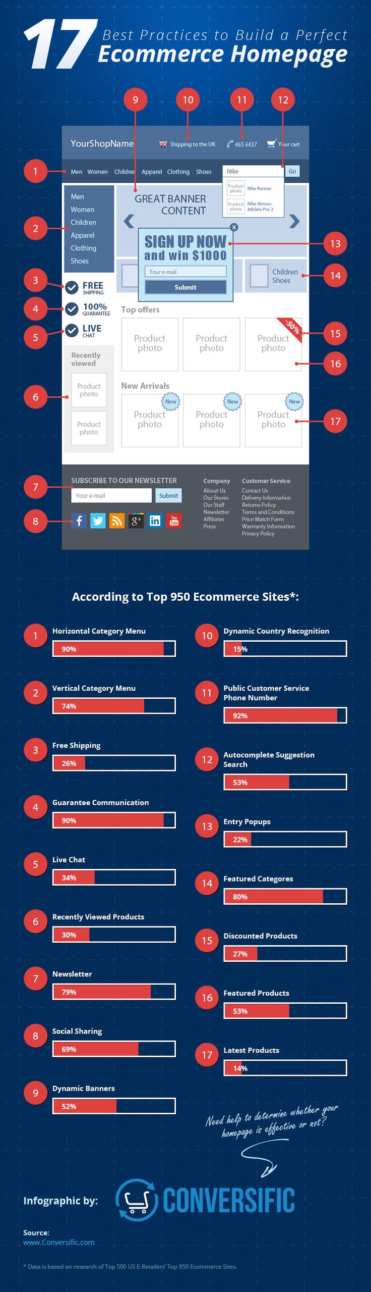 In the following infographic we introduce you to what kind of elements should be placed on the ecommerce homepage and how many other ecommerce sites use these elements by percentage.