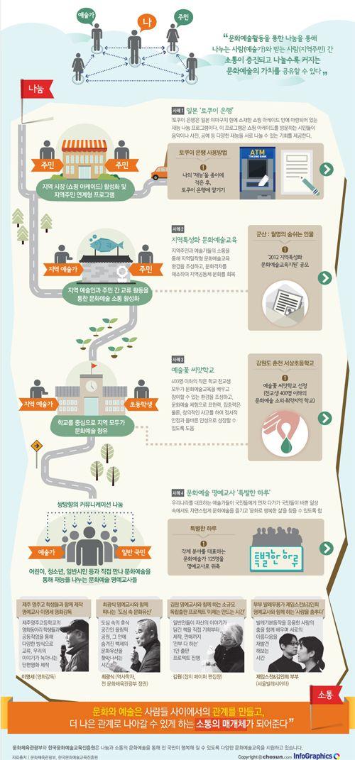 infographics / design / town / interactive / 마음을 이어주는 문화 재능 나눔…'소통의 씨앗되다'