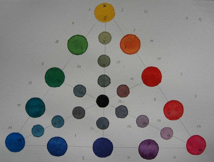 Positionner ses couleurs dans le cercle chromatique - Le cercle chromatique ...