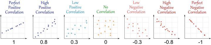 Correlation   communitymedicine4asses