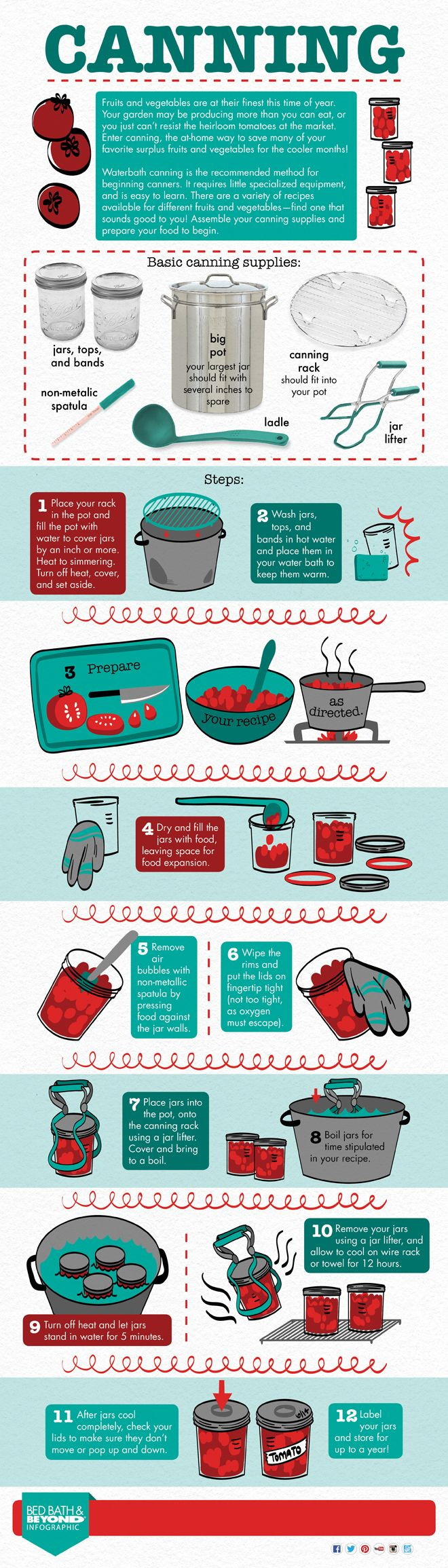 Canning Infographic - Above & BeyondAbove & Beyond | Above & Beyond, the blog from Bed Bath & Beyond, features cooking, recipes, food, entertaining, gift ideas, home decor, organizing advice, and more ideas and inspiration!