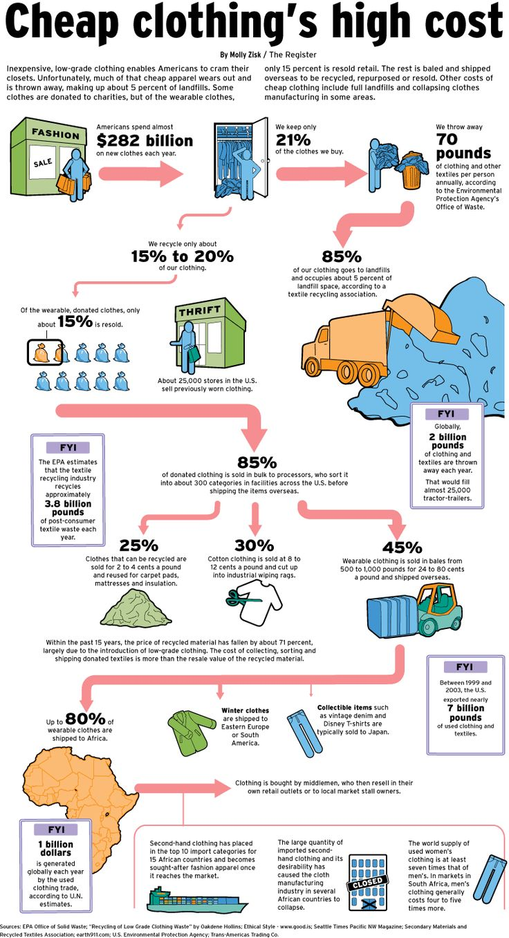 fascinating info on U.S. clothes-buying habits and what happens to the 80% we don't keep...( Chapter 9: habitual buying)