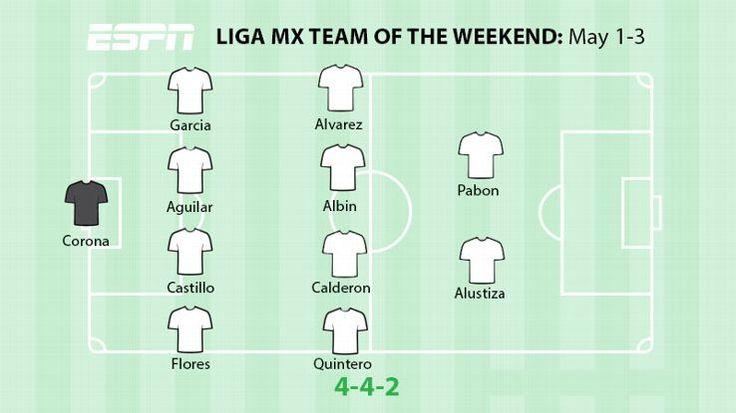Club America, Cruz Azul headline Liga MX Best XI for week 16, via ESPN's Andrea Canales.