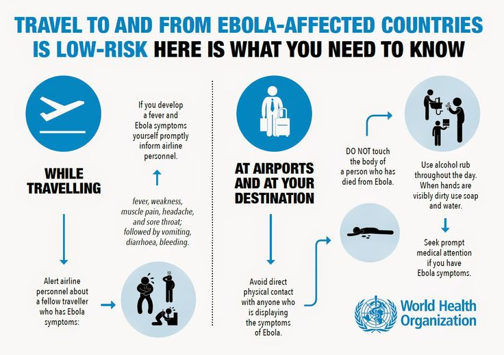 World Health Organisation infograhic