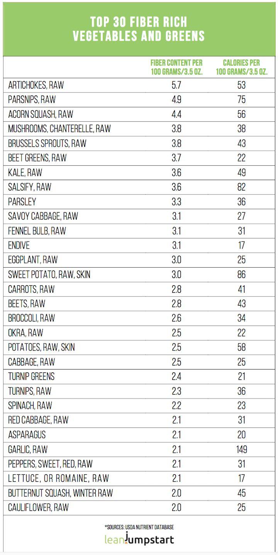 high fiber vegetables list