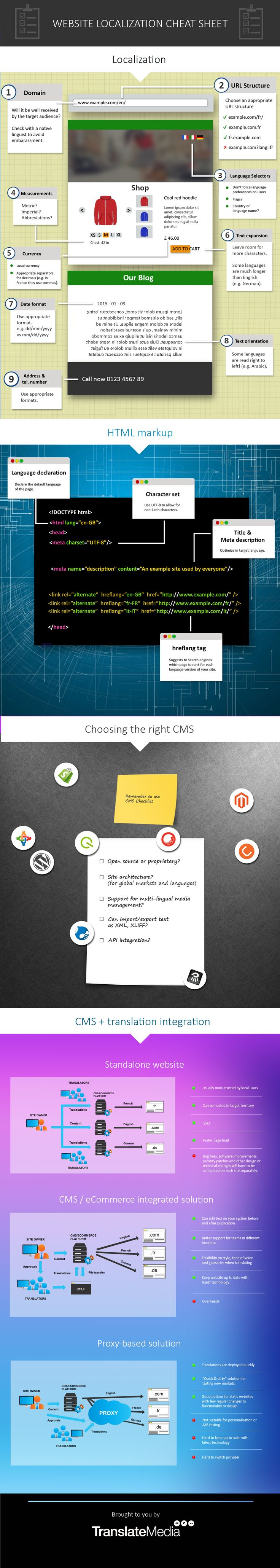 Planning Your Localization Project #Infographic #Website #WebDesign