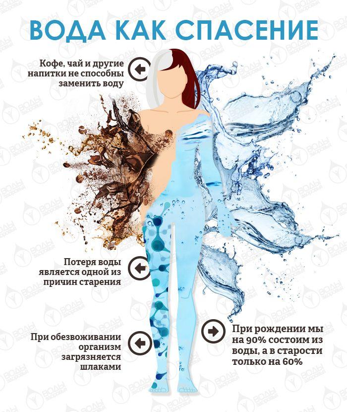 Блог о воде и здоровье