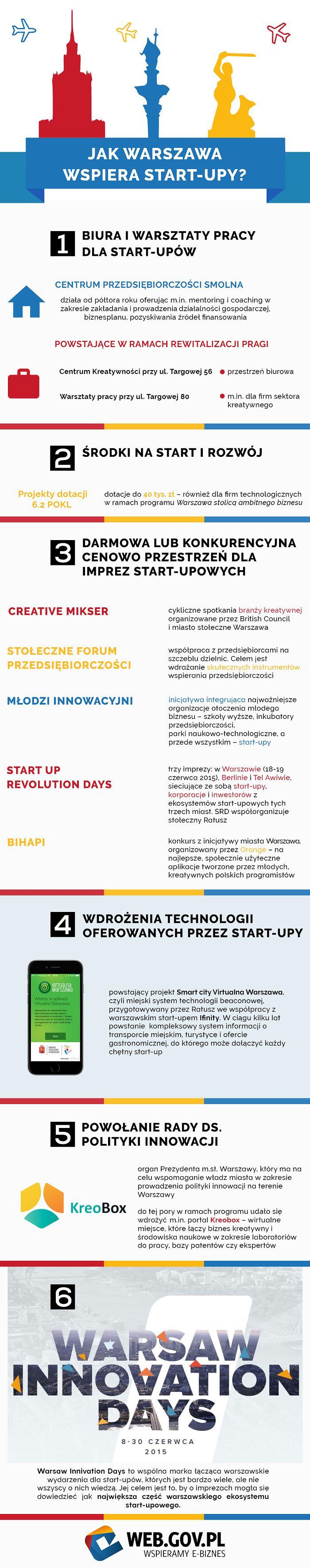 Jak Warszawa wspiera startupy