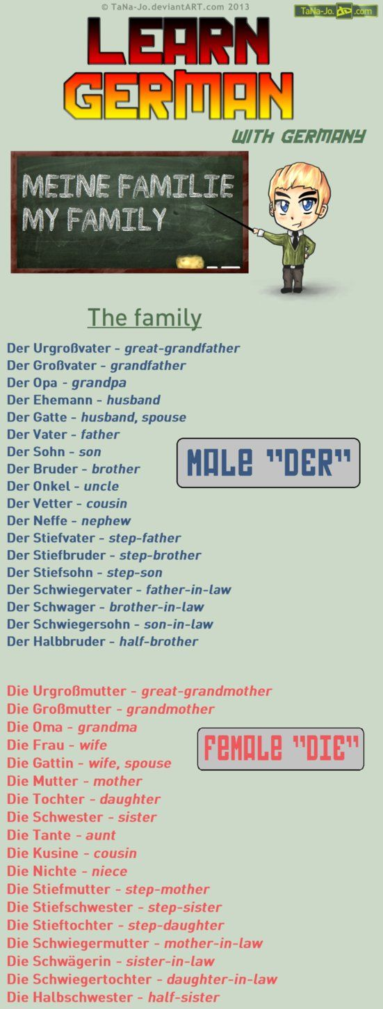 Learn German - Family by TaNa-Jo on DeviantArt