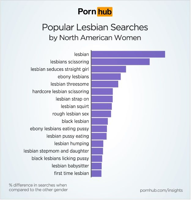 Lesbian Is Still The Most Searched For Term On Pornhub Pornography Facts English Facts Lesbian Et Most Searched