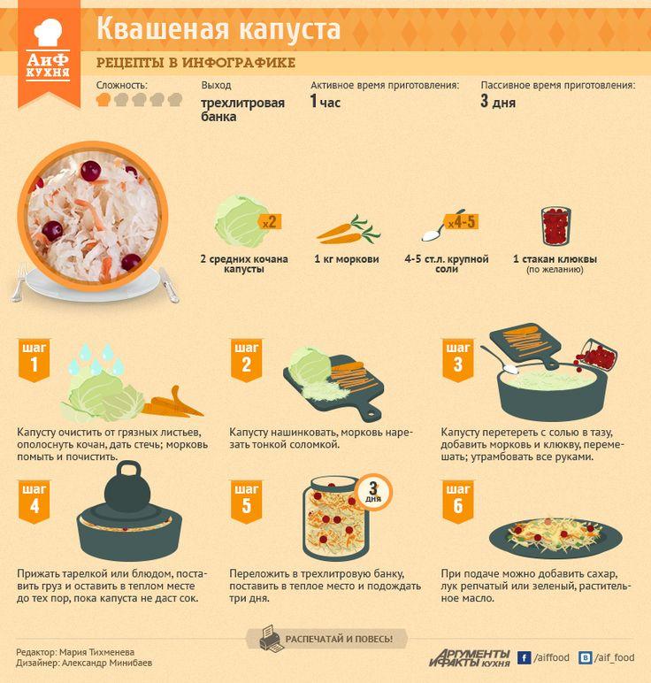 Самый простой рецепт квашеной капусты | Рецепты в инфографике | Кухня | Аргументы и Факты