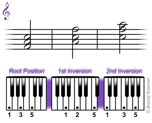 Acordes tríadas mayores para piano: Tríadas de piano Fa mayor