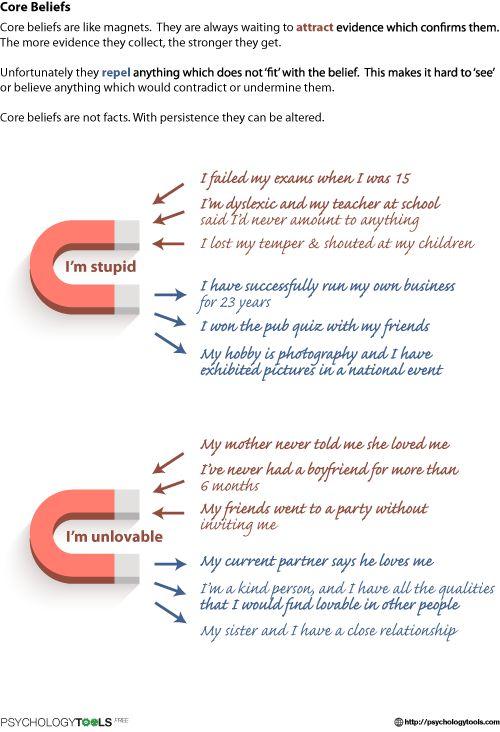 Core Belief Magnets CBT Worksheet   Psychology Tools ...