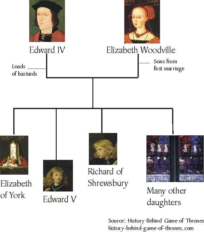 "Family tree of Elizabeth Woodville and Edward IV. Their daughter, Elizabeth of York, was Henry VIII's mother. Woodville was also mother to the famous ""Princes in the Tower,"" both of whom are widely believed to have been murdered by their uncle, Richard III, so that they could never inherit the throne. Richard III was killed during the Battle of Bosworth in 1485 by Henry VI (Henry VIII's father), thus ending the Plantaganent dynasty and spawning the Tudor dynasty."