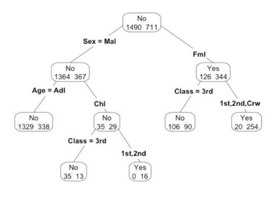 これでタイタニック号乗船者データからの分析モデル作成は完了です。 /  【第三回】決定木分析:要因を分析し、将来を予測する (3/5):EnterpriseZine(エンタープライズジン)