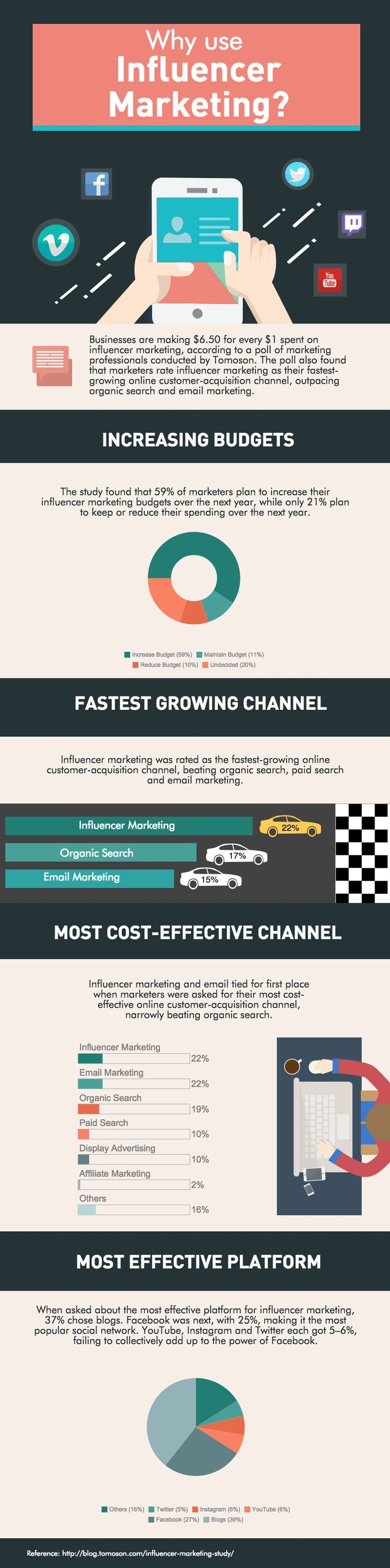 "Influencer #Marketing #Infographic. Influencer Marketing, or ""word of mouth"" marketing, is when your biggest advocates are also your valued customers"
