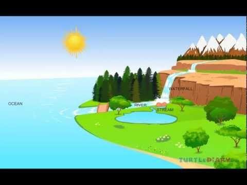 NASA: The Water Cycle [720p] - YouTube