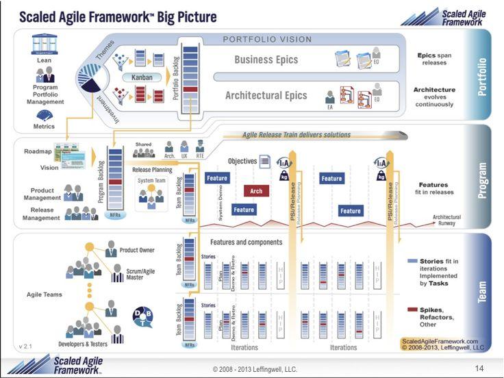 Scaled Agile Framework Safe Big Picture Synthesizing