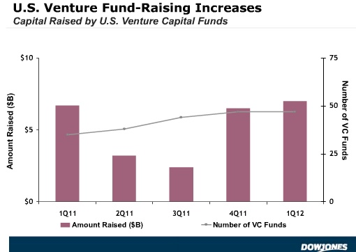 Dow Jones Says Q1 2012 U.S. Venture Fundraising Up 5 Percent, NVCA Reports 35 Percent Decrease