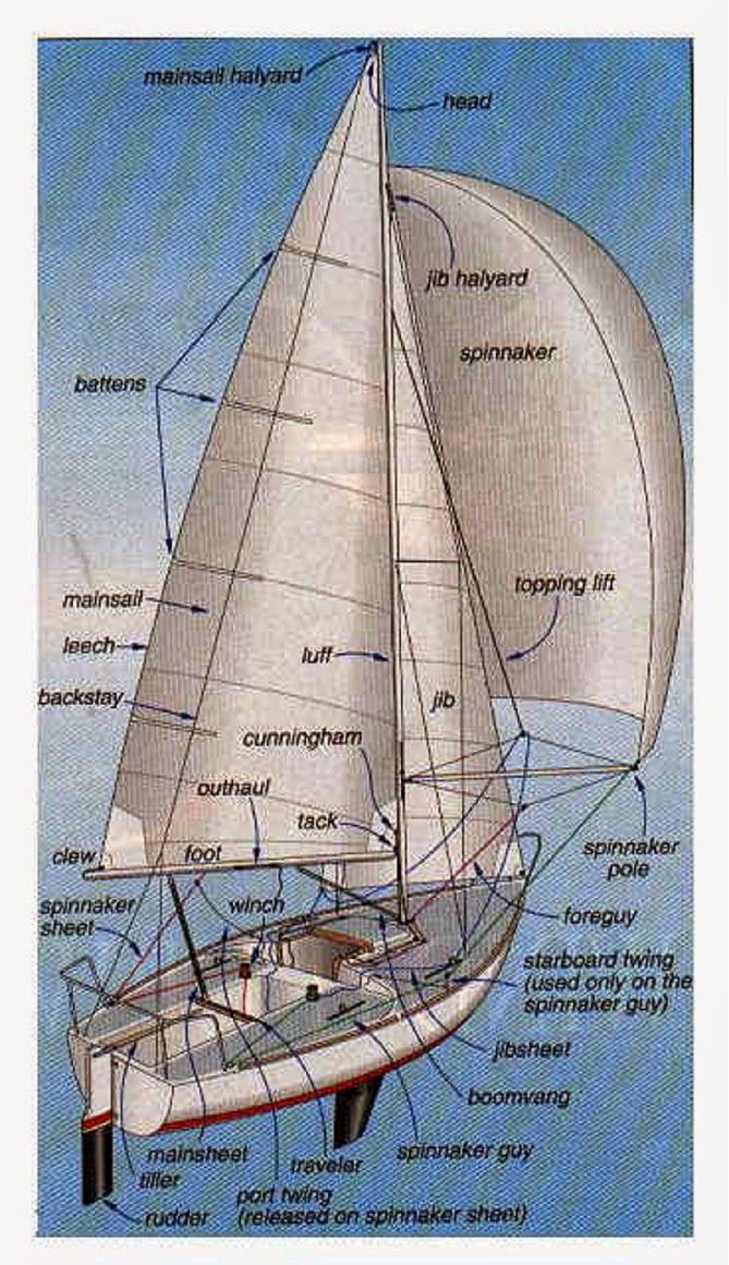 f19129f6729e7bd8d58344e41a9ced77 sailing theme sailing ships 19 best sailboat life images on pinterest boats, sail boats and Simple Boat Wiring Diagram at eliteediting.co