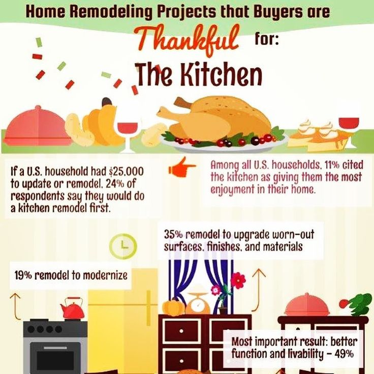 #Repost @narresearch  Home Remodeling Projects that Buyers are Thankful for: 90% of respondents have a greater desire to be in their home since completing the project. #NARRemodel  #realtor #realtorproblems #sold #realestate #hgtv #openhouse #closing #home #realty #hardwork #inspiration #business #homes #realestateagent #homeowner #buyers #homebuyer #homesearch #buy #real #selling #dream #renters #rent #buyer