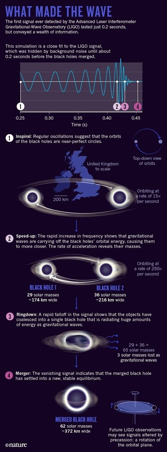 The black-hole collision that reshaped physics. What's amazing is that space and…