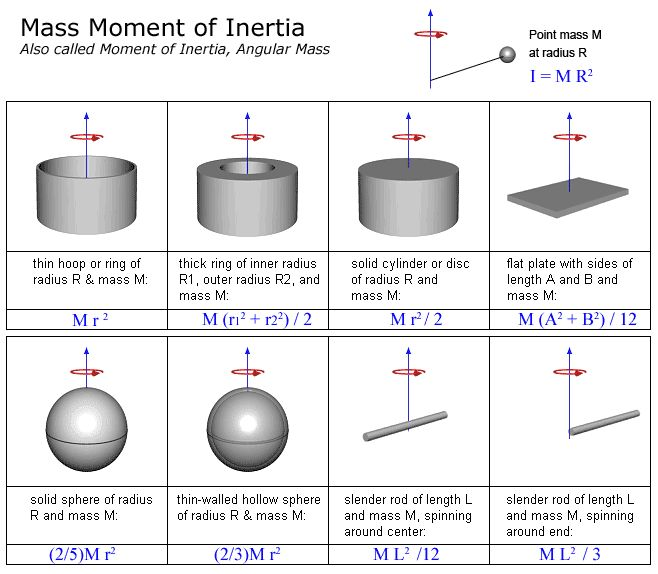 eureka inertia and mass relationship
