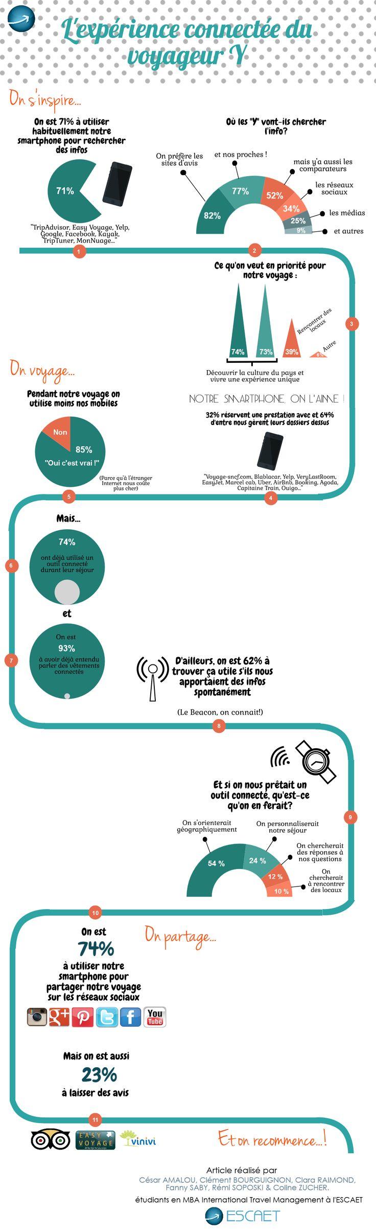L'expérience connectée des voyageurs de la génération Y, infographie réalisée par les étudiants de MBA1 et publiée sur le site du salon Next Tourisme 2015 !
