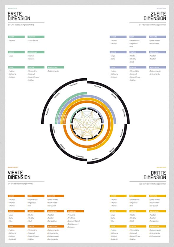 Labor Visuell - Dimensions of Information Design by Stefanie Leuze, via Behance