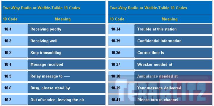 Two Way Radio - Walkie Talkie 10-codes Table Cheat Sheet http://terablitz.com/radio/two-way-radio-walkie-talkie-10-codes-table-cheat-sheet/ This is the Two-Way Radio or Walkie-Talkie 10 Codes Table Cheat Sheet. The following two (2) way radio or walkie talkie codes are designed to make radio