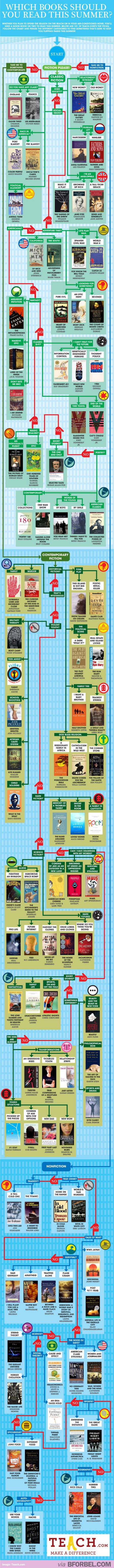 If you're looking for a good book this Summer… This infographic caters for every genre!