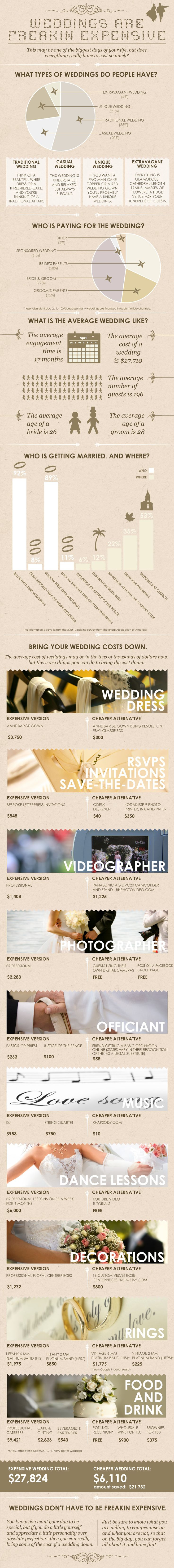 Weddings Are Freakin Expensive [INFOGRAPHIC] – Infographic List
