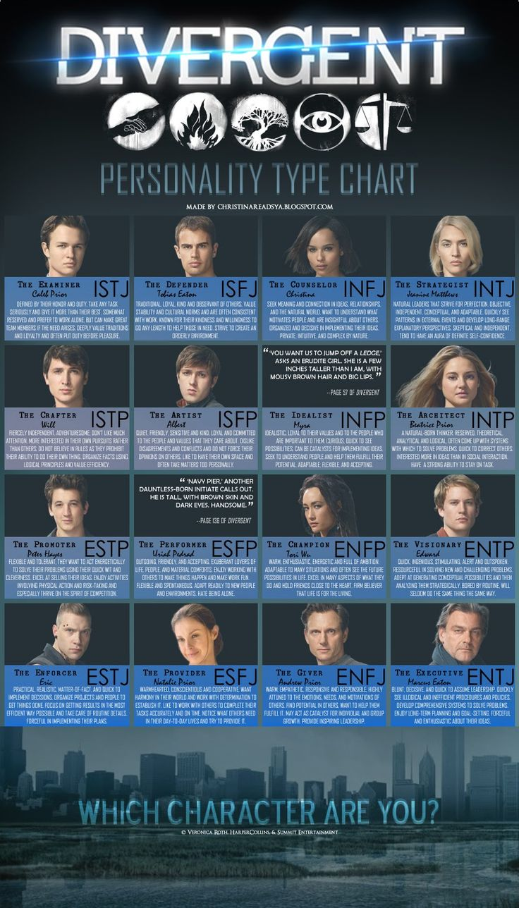 MBTI in Young Adult Fiction: Divergent by Veronica Roth - CHRISTINA READS YA